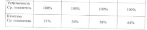 Результаты образовательной деятельности 2