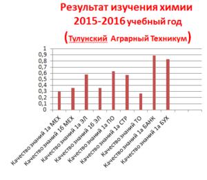 итоги 2015-2016